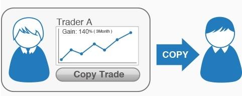 Kopiera framgångsrika traders - ett klick och allt sköts automatiskt 24/7