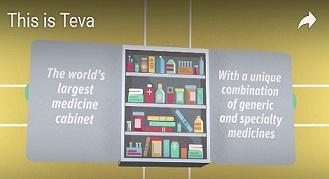 Teva tillverkar t.ex. Copaxone vilket används för att minska antalet skov vid multipel skleros.