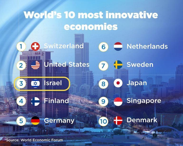 Israel rankad som 3:a över innovativa länder